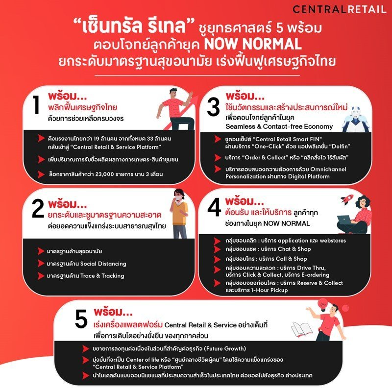 """""""เซ็นทรัล รีเทล"""" ชูยุทธศาสตร์ 5 พร้อม ตอบโจทย์ลูกค้ายุค NOW NORMAL ยกระดับมาตรฐานสุขอนามัย เร่งฟื้นฟูเศรษฐกิจไทย"""
